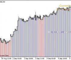 Форекс индикатор Trend Striker Extreme: поиск точек разворота тренда