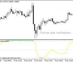 Trend Filter — индикатор тренда и флета для MT4