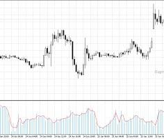 Форекс индикатор Real Tick Volume: точки входа крупных участников рынка