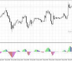 Торговый индикатор CoeffofLine: вероятное направление движения цены в будущем