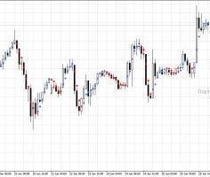 Форекс индикатор Dots: угловая скорость изменения тренда