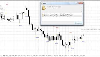 Pattern Recognition Master: индикатор комбинаций японских свечей