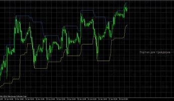 Сигнальный индикатор Recent High/Low Alert: оповещение о пробитии минимумов и максимумов