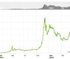 Bitcoin – спекулятивный «пузырь» или замена традиционным деньгам?