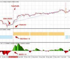 Советник EMA's Bands with RSI filter: индикаторы тренда + осцилляторы