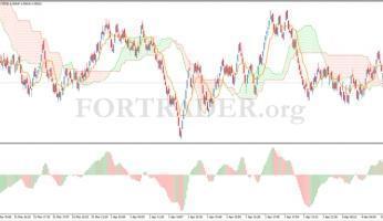 Трендовая торговая стратегия на базе Range баров