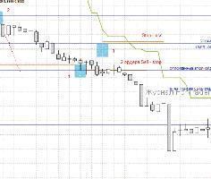 Форекс стратегия для индикатора BAT ATR и уровней Фибоначчи