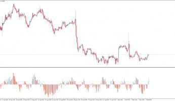 Форекс индикатор Balance of Power: оценка сил рынка