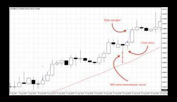Советник Breakout — прибыльная пробойная стратегия для EUR/GBP