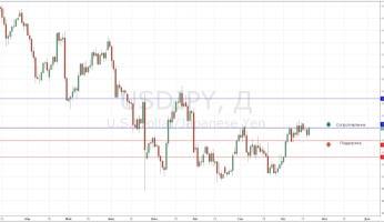 Торговля курсом USD/JPY: оставайтесь вне рынка и торгуйте от уровней