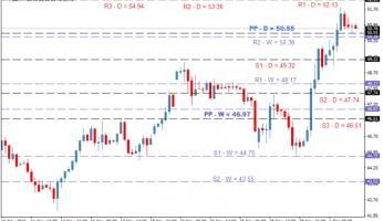 Прогноз цен на нефть: технический анализ WTI — CLx на 02 декабря 2016 года