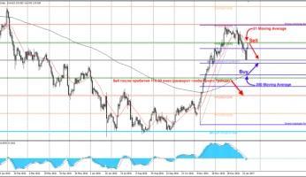 2 стратегии для торговли курса пары USD/JPY