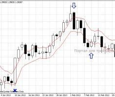 Форекс стратегия The7 для дневных графиков