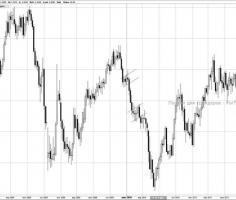 Фигуры «Флаг» и «Вымпел» – особенности анализа паттернов продолжения тренда