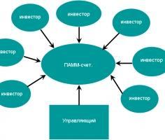 Что такое ПАММ (PAMM) счета?