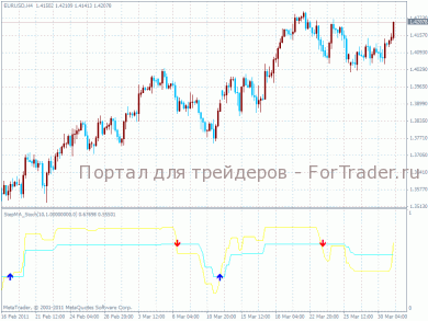 StepMa Stoch NK – индикатор mql