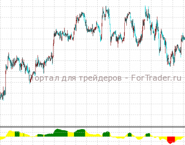 trender_color_mtf (индикатор тренда) – осциллятор