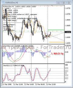 Внутридневная индикаторная торговая стратегия на MACD, Stoch и уровнях Фибоначчи