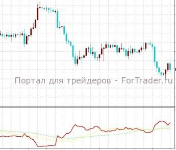 DXY: Dollar Index – графический индикатор
