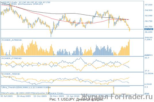 Японская иена. Технический анализ