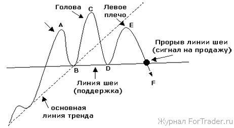Голова и плечи (head and shoulders)