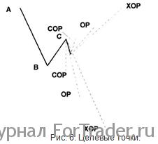 Торговля с использованием уровней ДиНаполи