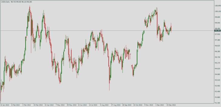 Что такое индекс доллара