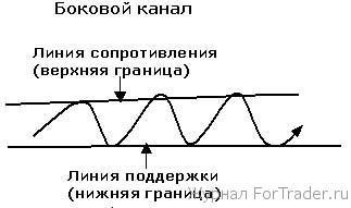 Боковой канал (горизонтальный)