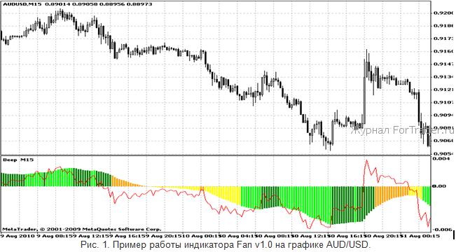 формирование курсов валют на forex