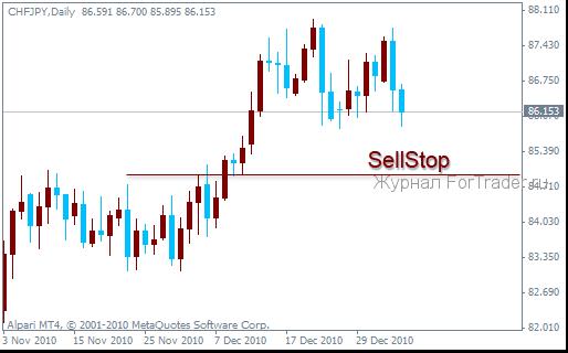 Отложенный ордер SellStop