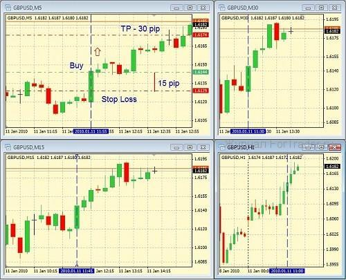 Скальинговая торговая стратегия на 4-х экранах
