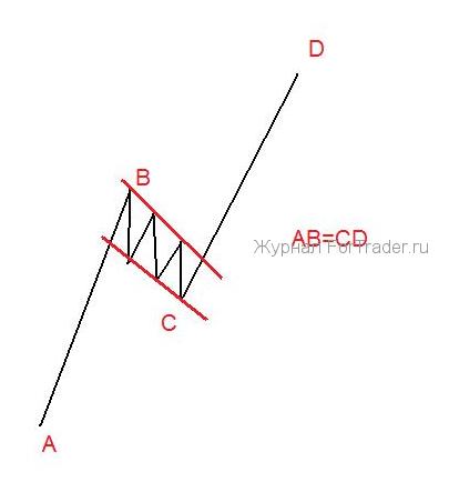Фигура технического анализа Флаг