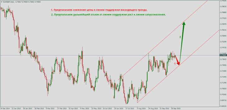 Восходящий тренд в валютной паре EUR/GBP и работа ордера Buy Limit