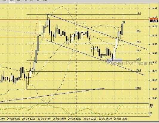 """Торговая стратегия на ценовой модели """"ABC Flag"""""""