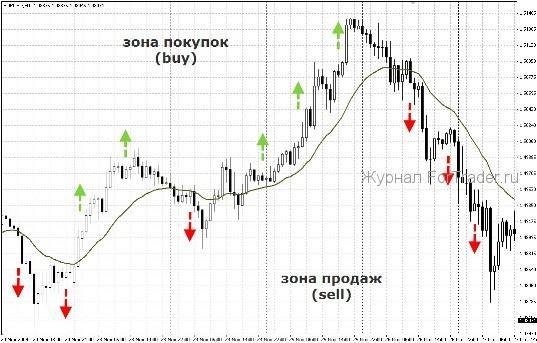 Торговая стратегия для Forex Selective trend