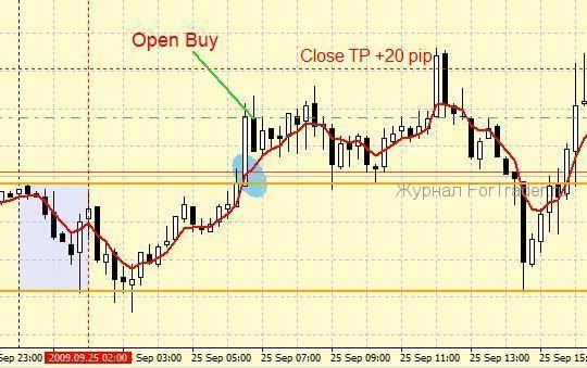 Торговая стратегия Speed Trap Method