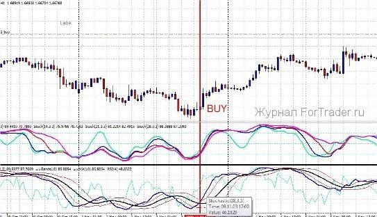 Торговая форекс стратегия FX Group System