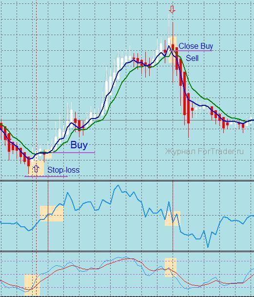 Простая краткосрочная торговая стратегия
