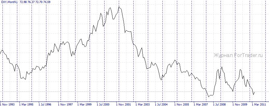 индекс доллар