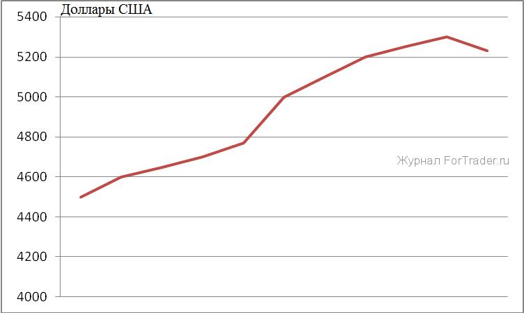 Общие расходы на здравоохранение на душу населения в США
