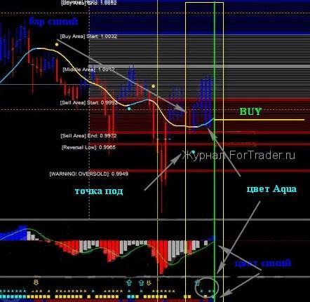 Торговая стратегия Golden v3