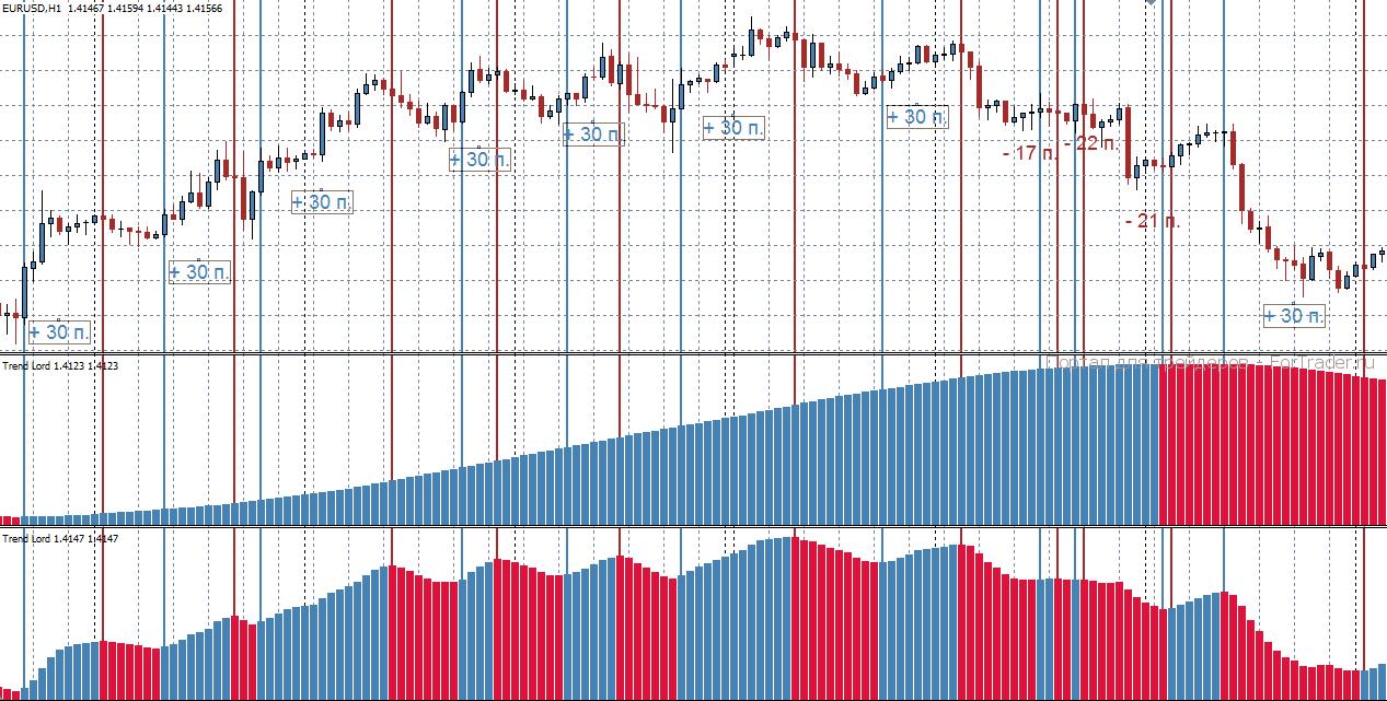 Trendlord - торговая стратегия