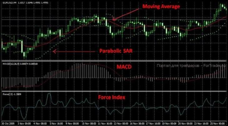 Travel Trading Profit Formula