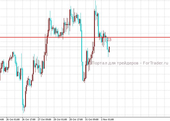 PriceAlert – информационный биржевой индикатор