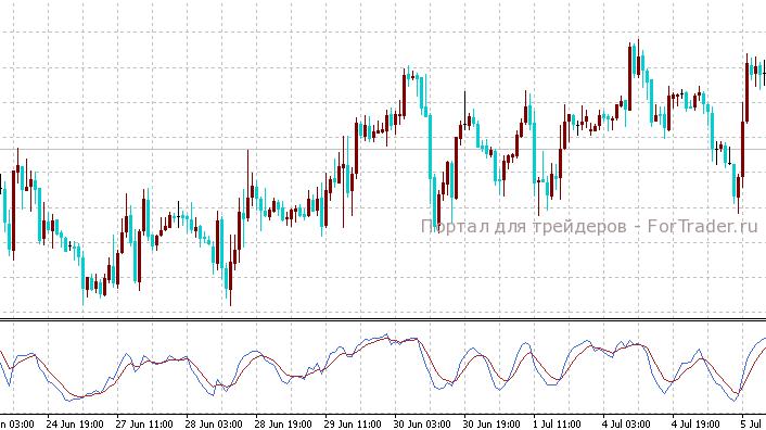Индикатор форекс stoch скачать программы торговли на forex