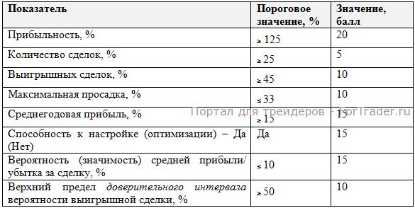 Значения показателей эффективности ТС в баллах