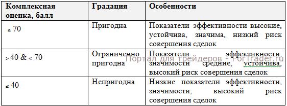 Градации категории пригодности