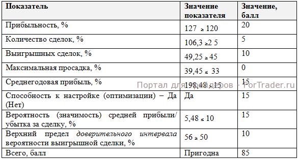 Балльная оценка МТС для валютной пары EURUSD