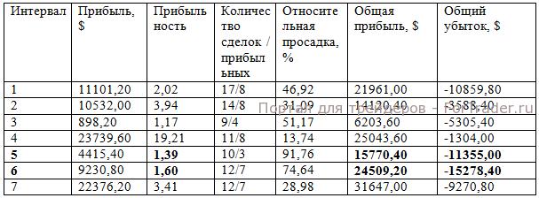 Результаты торговли Стратегии ФШ