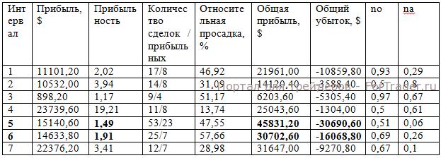 Результаты торговли